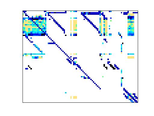 Nonzero Pattern of HB/wm2