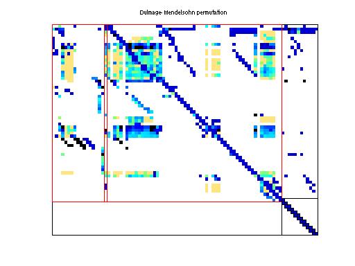 Dulmage-Mendelsohn Permutation of HB/wm2