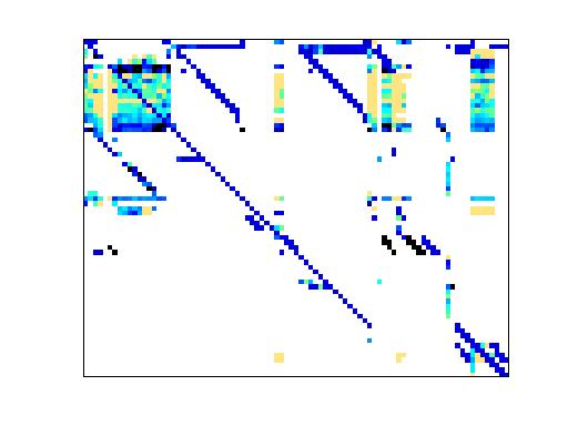 Nonzero Pattern of HB/wm3