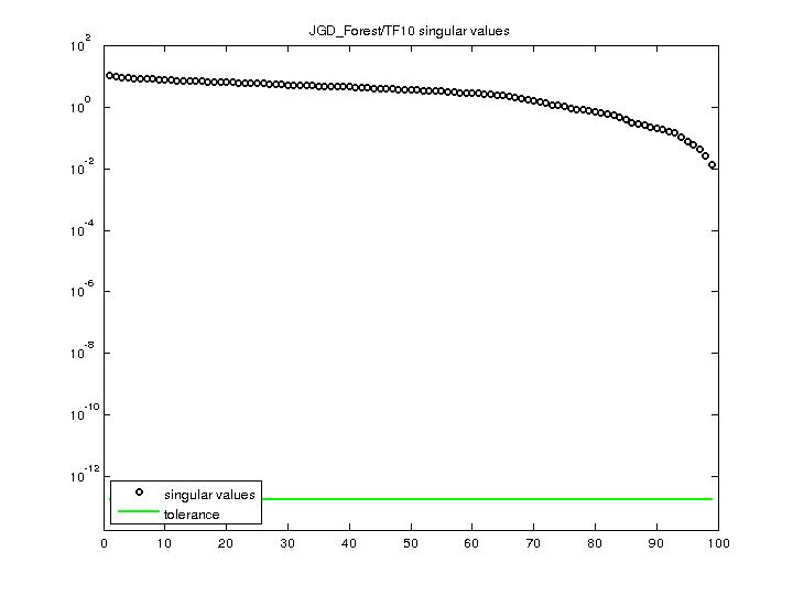 Singular Values of JGD_Forest/TF10