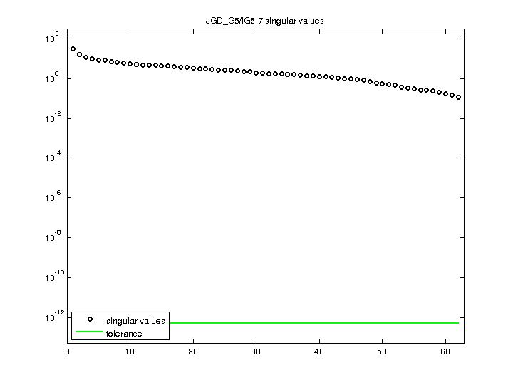 Singular Values of JGD_G5/IG5-7