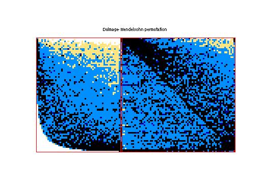 Dulmage-Mendelsohn Permutation of JGD_GL7d/GL7d21