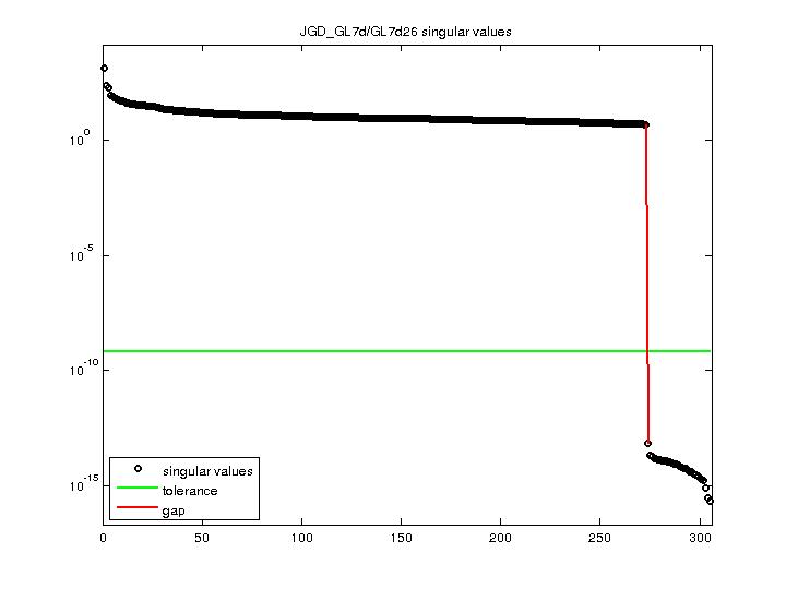 Singular Values of JGD_GL7d/GL7d26