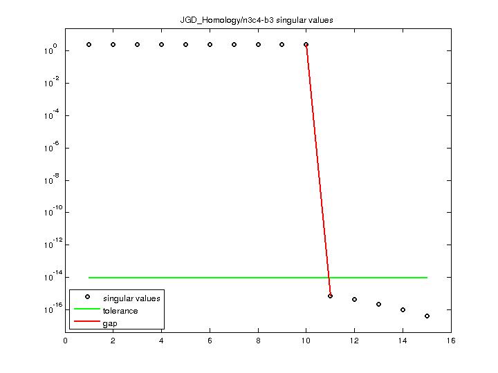 Singular Values of JGD_Homology/n3c4-b3