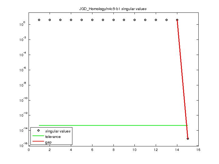Singular Values of JGD_Homology/n4c5-b1