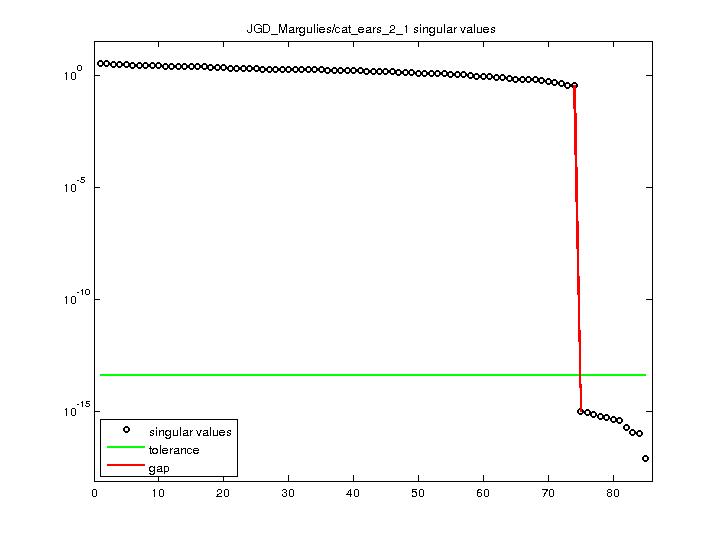 Singular Values of JGD_Margulies/cat_ears_2_1