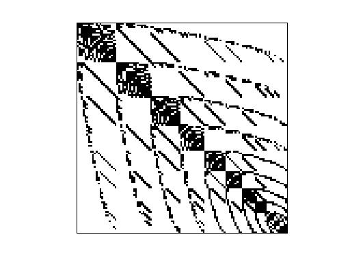 Nonzero Pattern of JGD_SPG/EX2