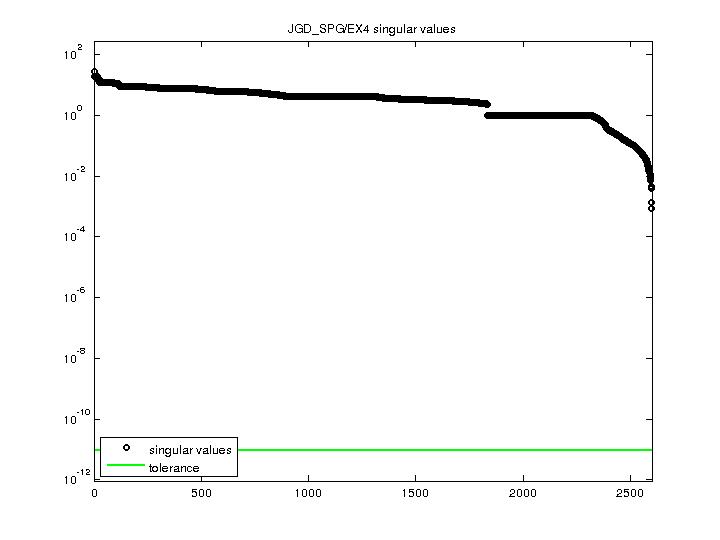Singular Values of JGD_SPG/EX4