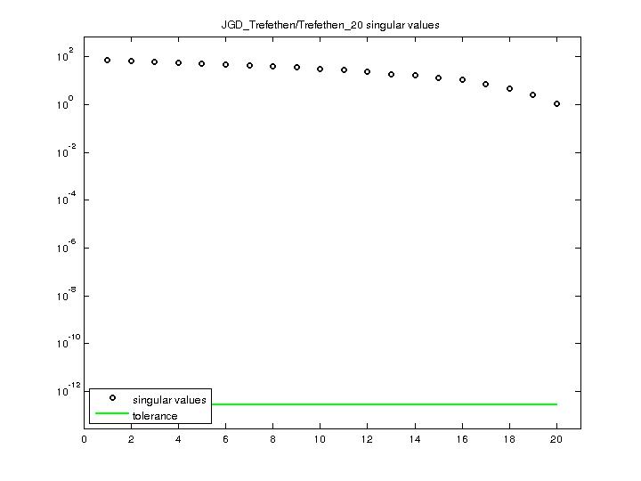 Singular Values of JGD_Trefethen/Trefethen_20
