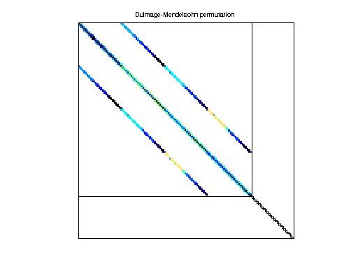 Dulmage-Mendelsohn Permutation of Janna/CoupCons3D