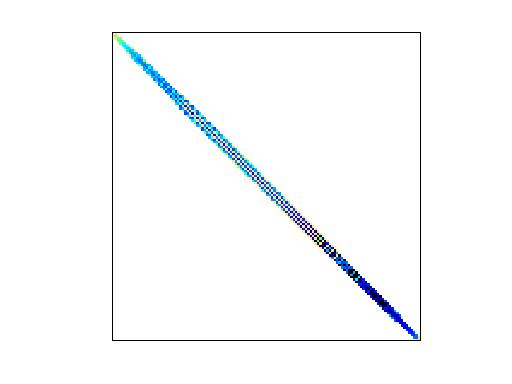 Nonzero Pattern of Janna/Emilia_923