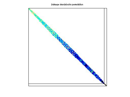 Dulmage-Mendelsohn Permutation of Janna/Fault_639
