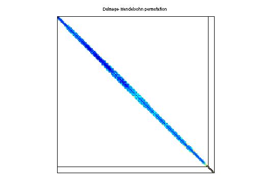 Dulmage-Mendelsohn Permutation of Janna/Geo_1438