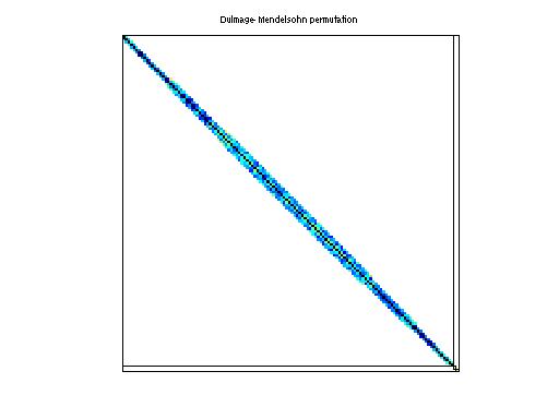 Dulmage-Mendelsohn Permutation of Janna/Hook_1498