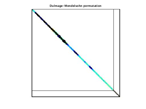 Dulmage-Mendelsohn Permutation of Janna/PFlow_742