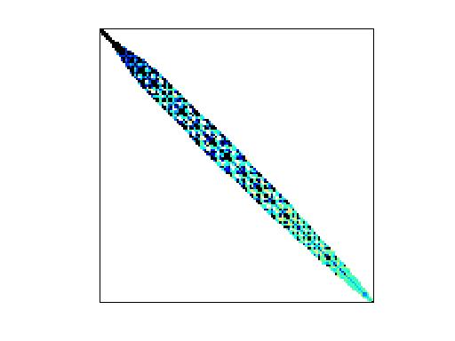 Nonzero Pattern of Janna/Serena