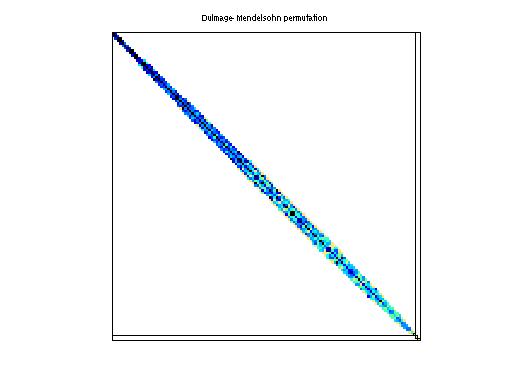 Dulmage-Mendelsohn Permutation of Janna/StocF-1465