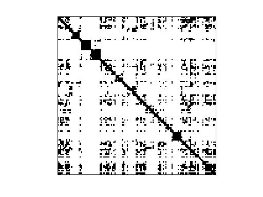 Nonzero Pattern of LAW/cnr-2000