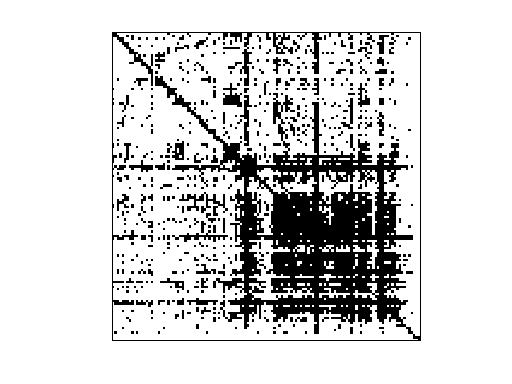 Nonzero Pattern of LAW/enron