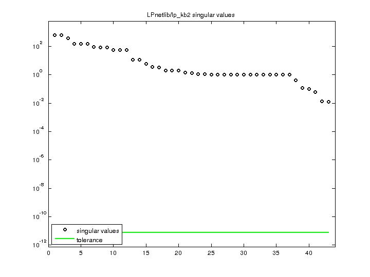 Singular Values of LPnetlib/lp_kb2