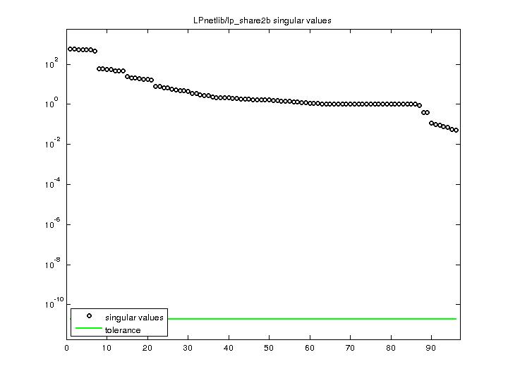 Singular Values of LPnetlib/lp_share2b