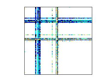 Nonzero Pattern of MAWI/mawi_201512012345