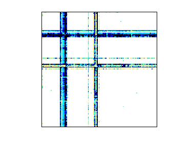 Nonzero Pattern of MAWI/mawi_201512020030