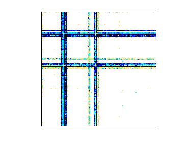 Nonzero Pattern of MAWI/mawi_201512020330