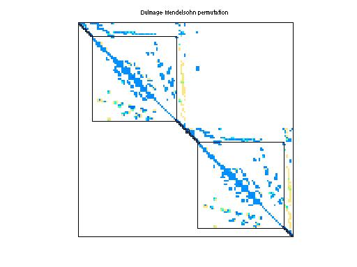Dulmage-Mendelsohn Permutation of Mallya/lhr02
