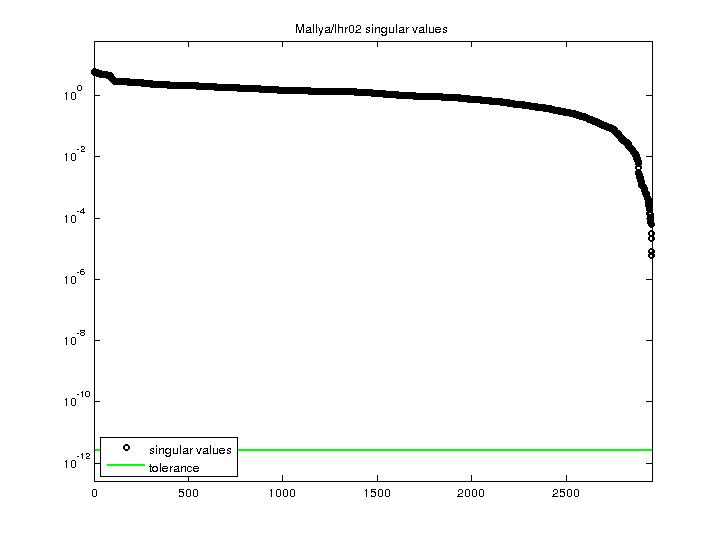 Singular Values of Mallya/lhr02
