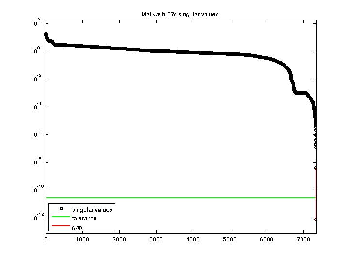 Singular Values of Mallya/lhr07c