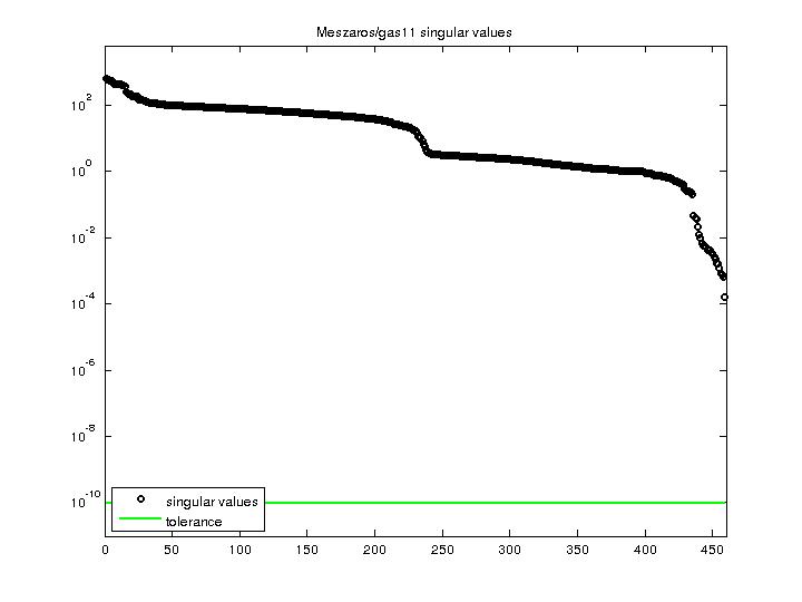 Singular Values of Meszaros/gas11