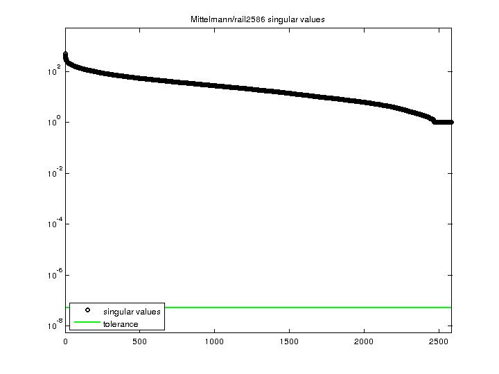 Singular Values of Mittelmann/rail2586