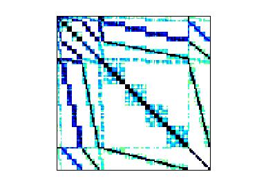 Nonzero Pattern of Negre/dendrimer