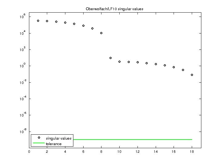 Singular Values of Oberwolfach/LF10