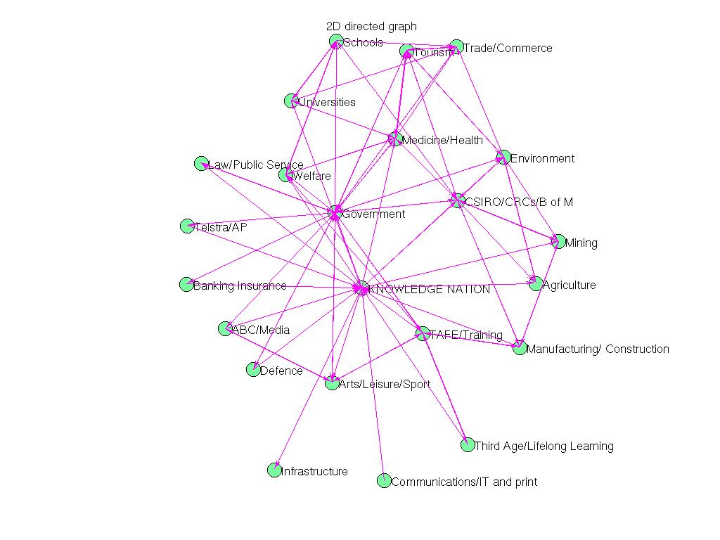 3D Graph Plot of Pajek/GD02_a