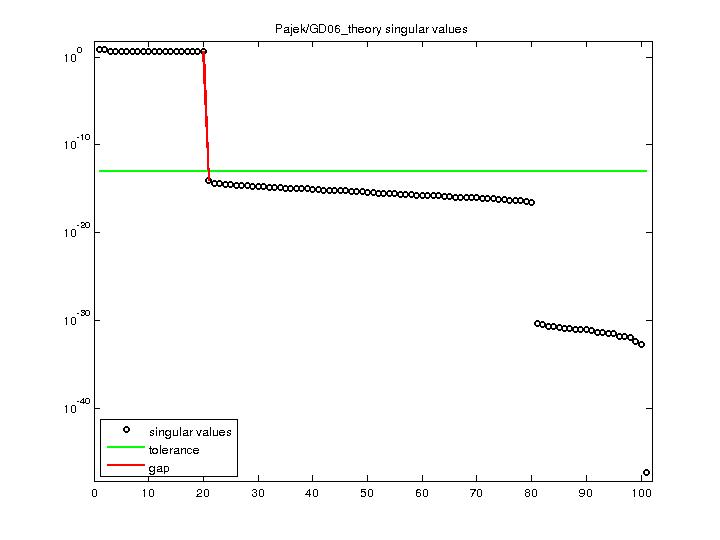 Singular Values of Pajek/GD06_theory