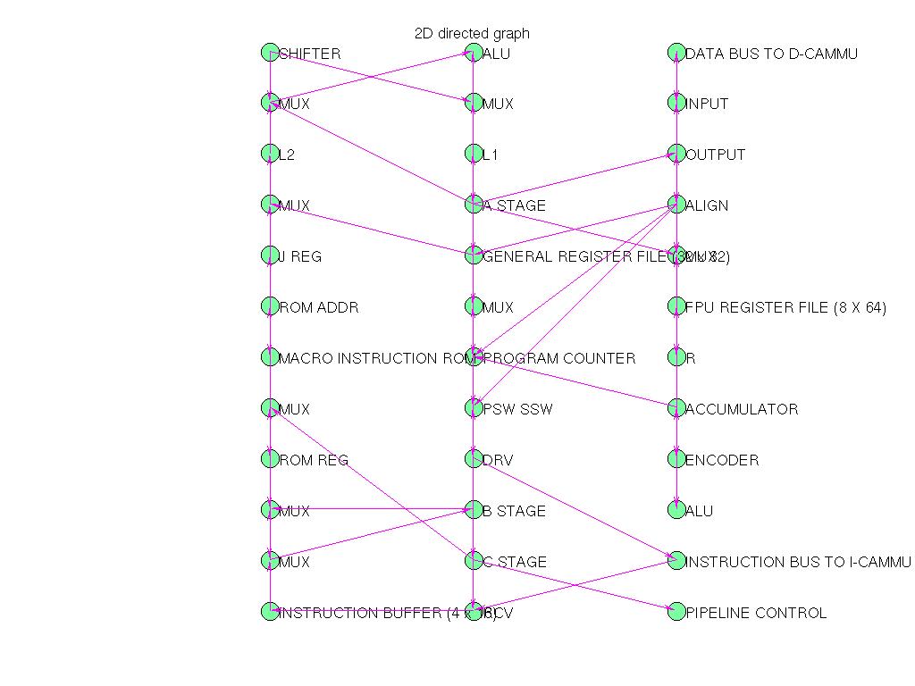 3D Graph Plot of Pajek/GD95_a