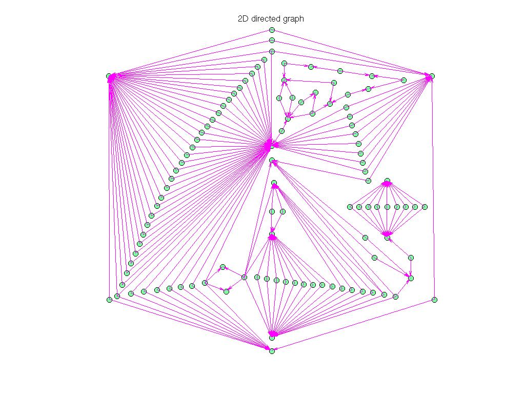 3D Graph Plot of Pajek/GD96_b