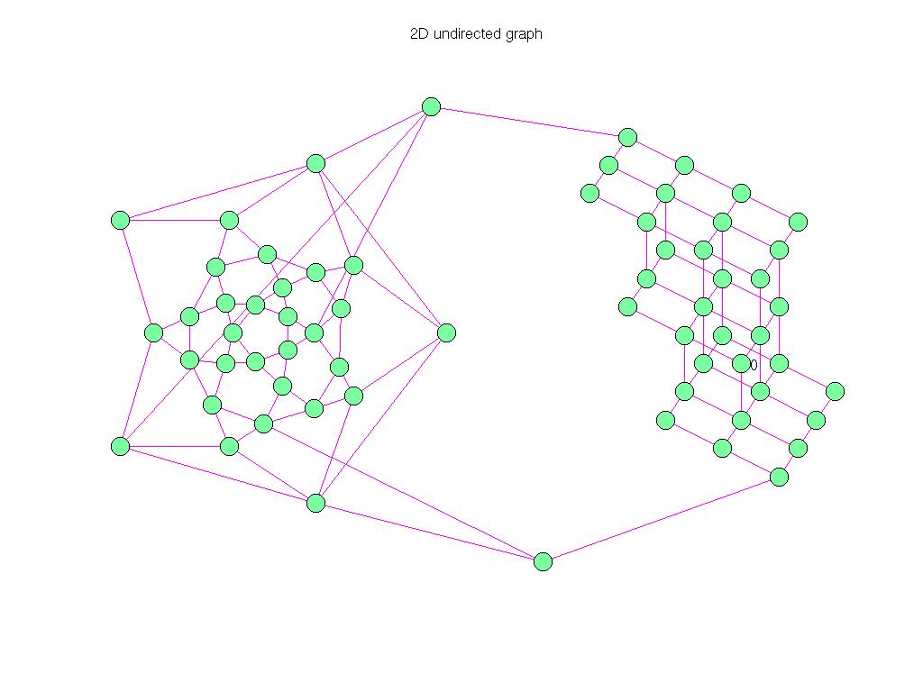 3D Graph Plot of Pajek/GD96_c