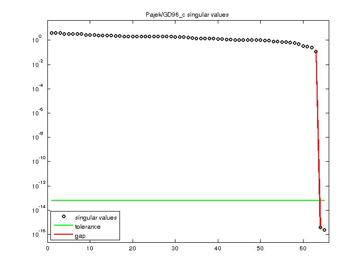 Singular Values of Pajek/GD96_c