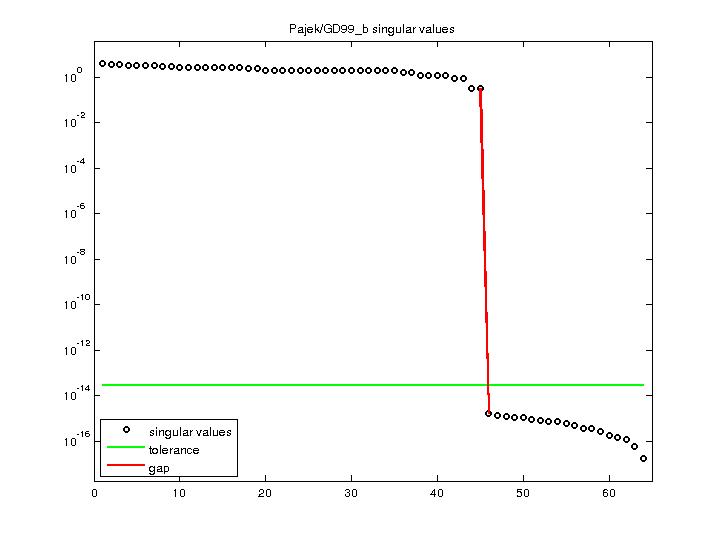Singular Values of Pajek/GD99_b