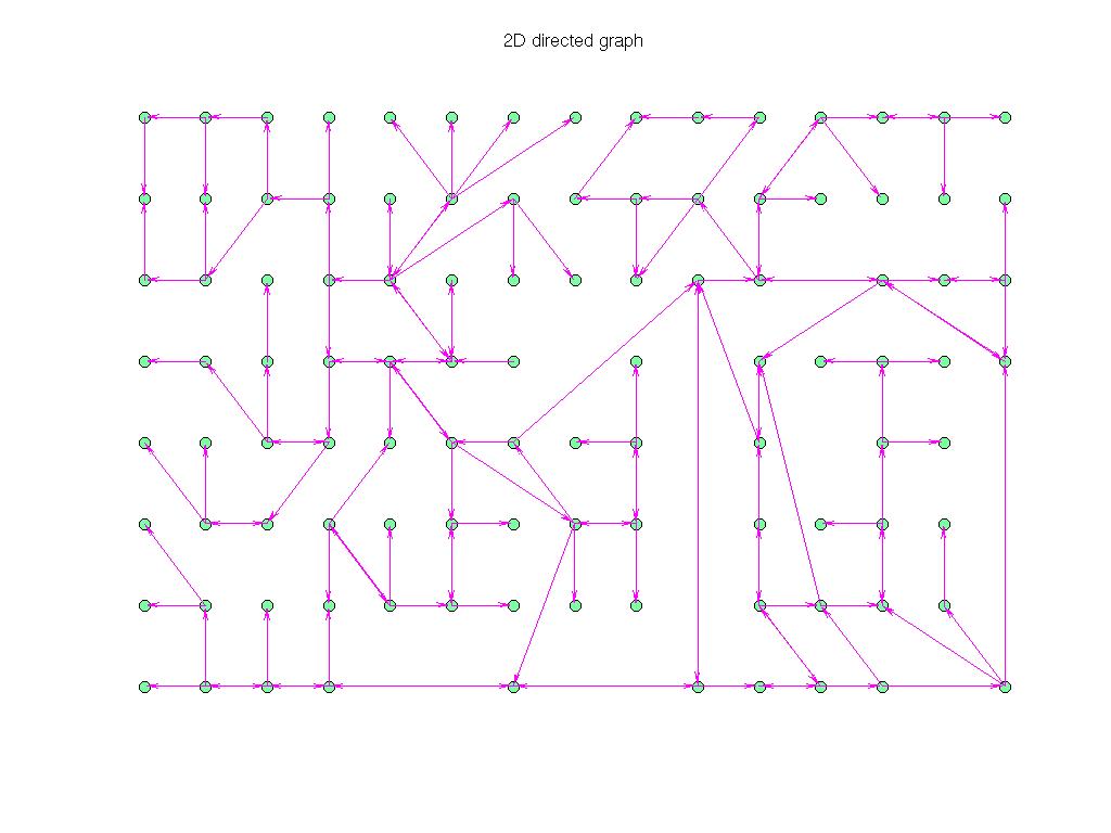 3D Graph Plot of Pajek/GD99_c