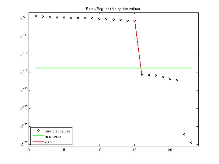 Singular Values of Pajek/Ragusa18