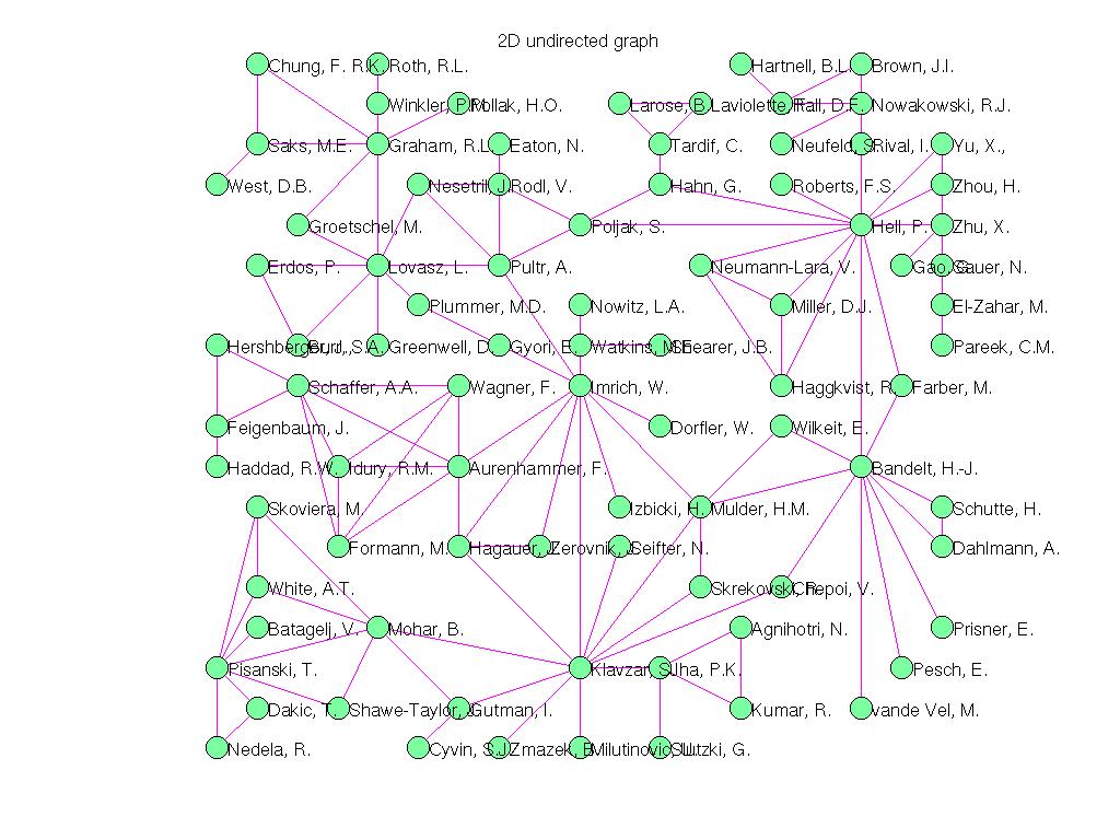 3D Graph Plot of Pajek/Sandi_authors