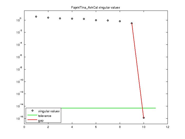 Singular Values of Pajek/Tina_AskCal