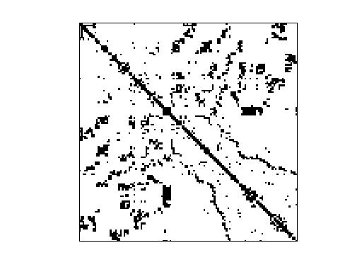 Nonzero Pattern of Pothen/commanche_dual