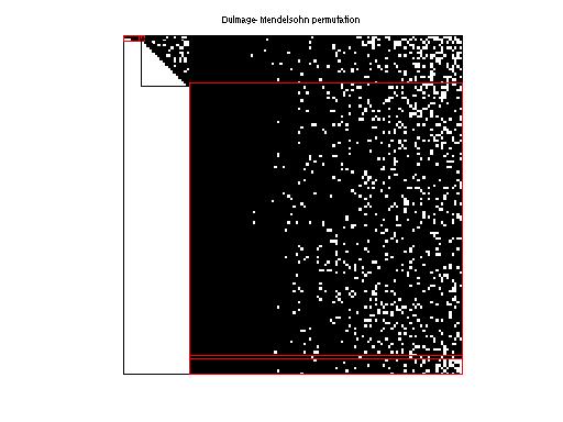 Dulmage-Mendelsohn Permutation of Priebel/192bit