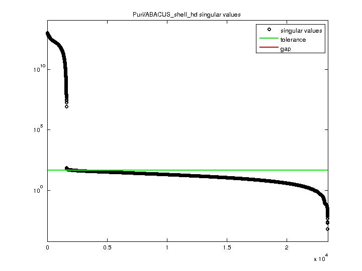 Singular Values of Puri/ABACUS_shell_hd