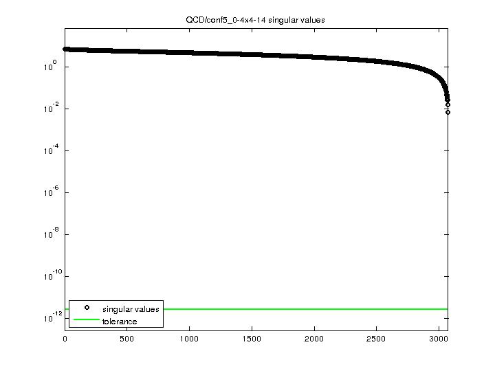 Singular Values of QCD/conf5_0-4x4-14